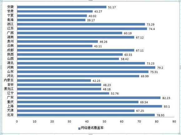 2017年中国各省份移动互联网覆盖通畅率排行